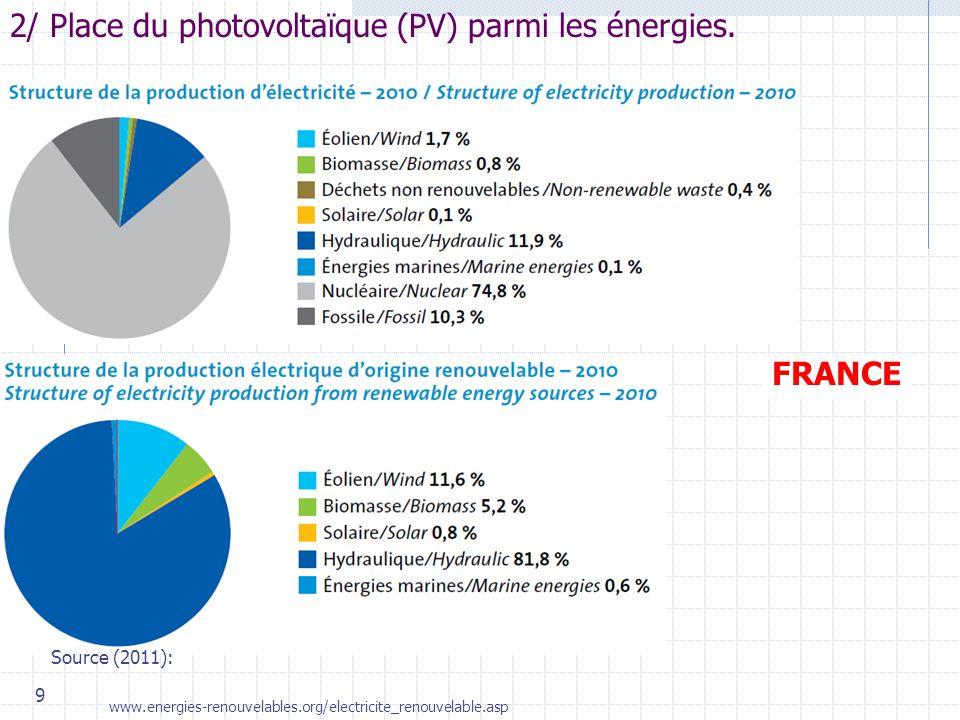 2/ Place du photovoltaïque (PV) parmi les énergies.