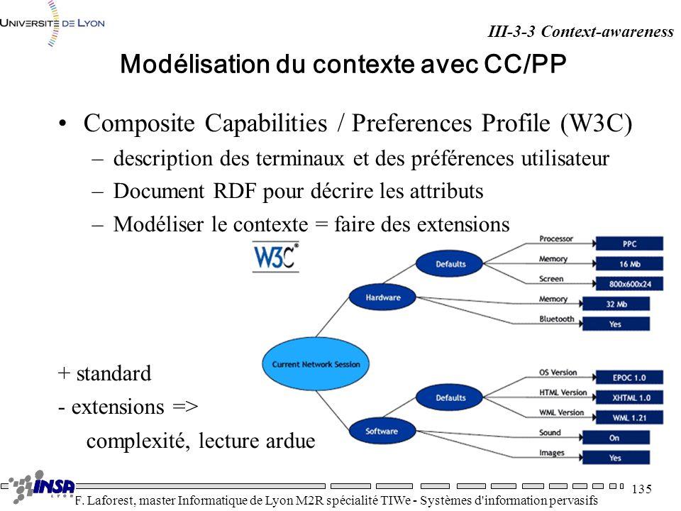 Modélisation du contexte avec CC/PP