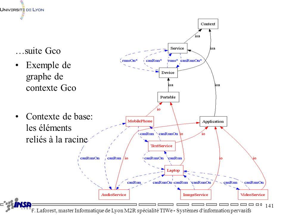 …suite Gco Exemple de graphe de contexte Gco Contexte de base: les éléments reliés à la racine