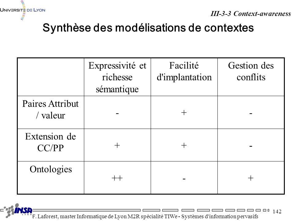 Synthèse des modélisations de contextes
