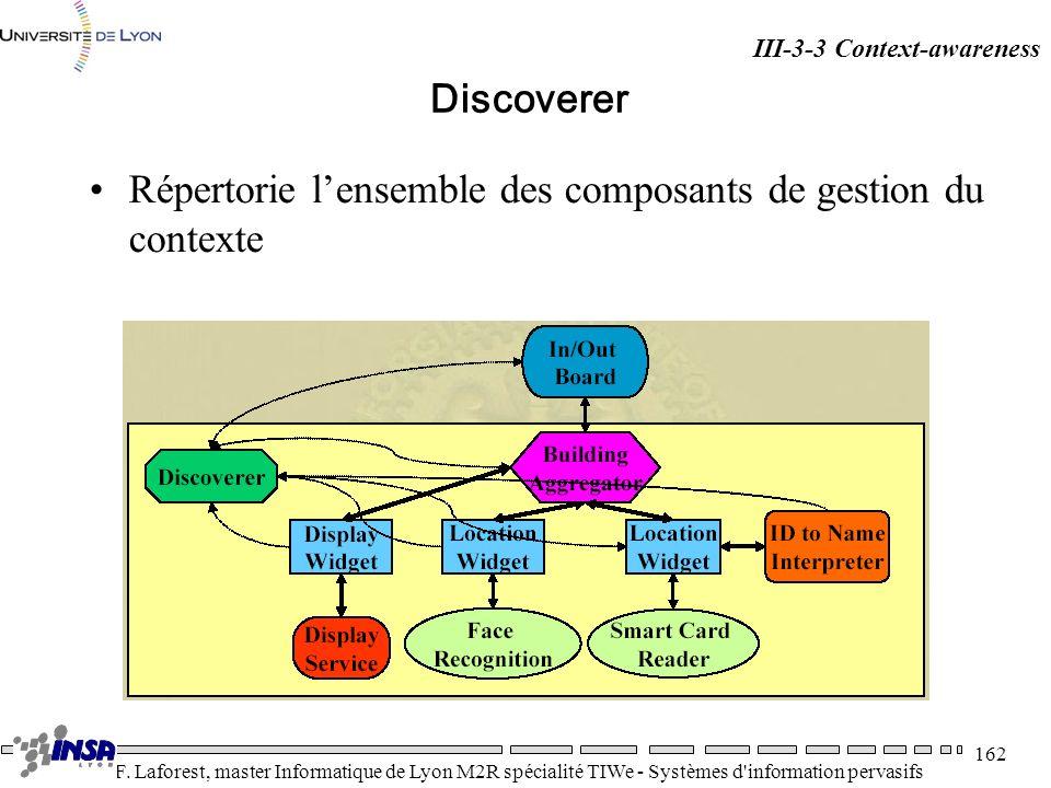 Répertorie l'ensemble des composants de gestion du contexte