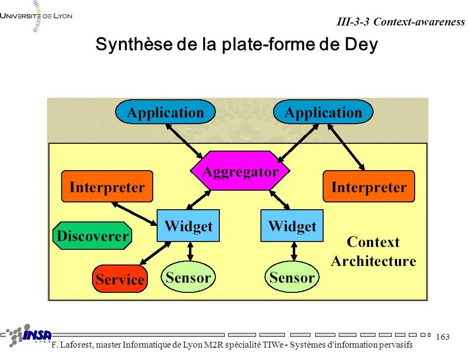 Synthèse de la plate-forme de Dey