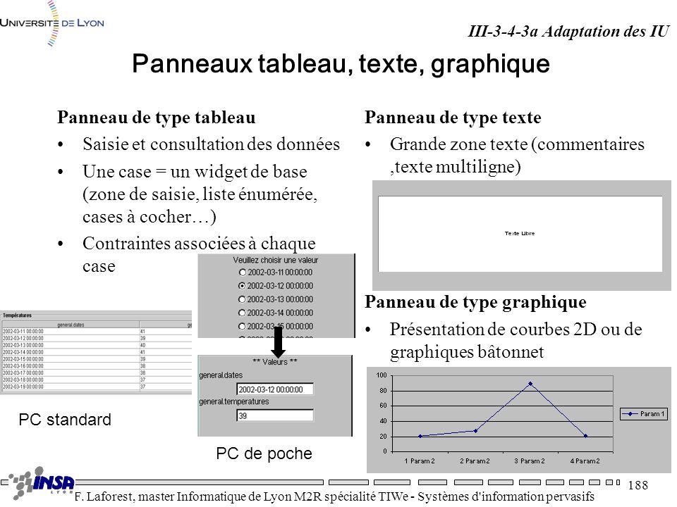 Panneaux tableau, texte, graphique
