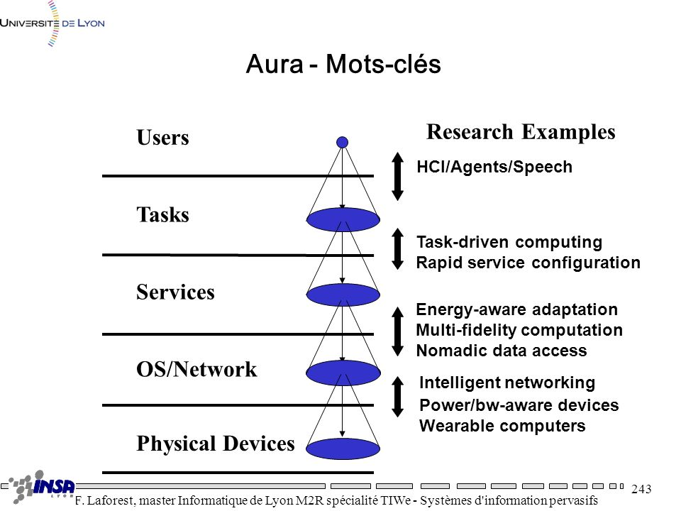 Aura - Mots-clés Research Examples Users Tasks Services OS/Network