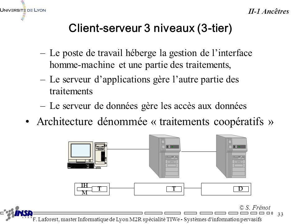 Client-serveur 3 niveaux (3-tier)