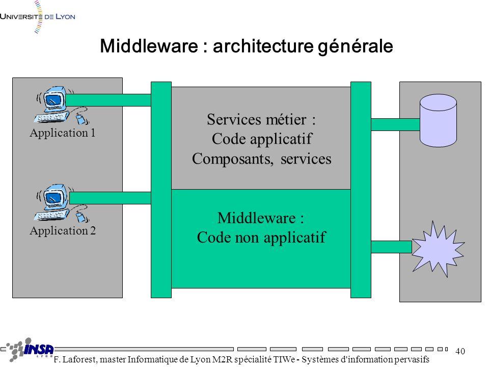 Middleware : architecture générale