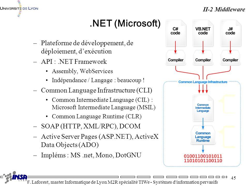 II-2 Middleware .NET (Microsoft) Plateforme de développement, de déploiement, d'exécution. API : .NET Framework.