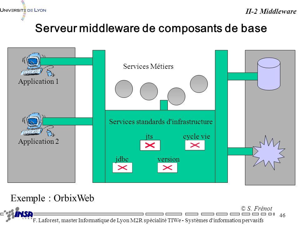 Serveur middleware de composants de base
