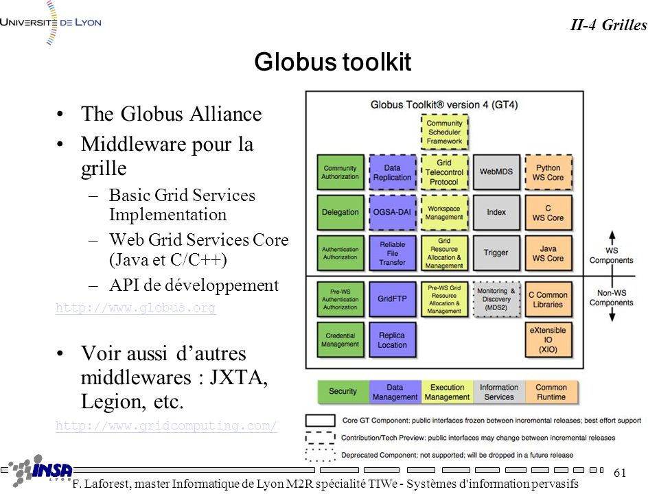 Globus toolkit The Globus Alliance Middleware pour la grille