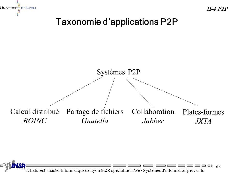 Taxonomie d'applications P2P