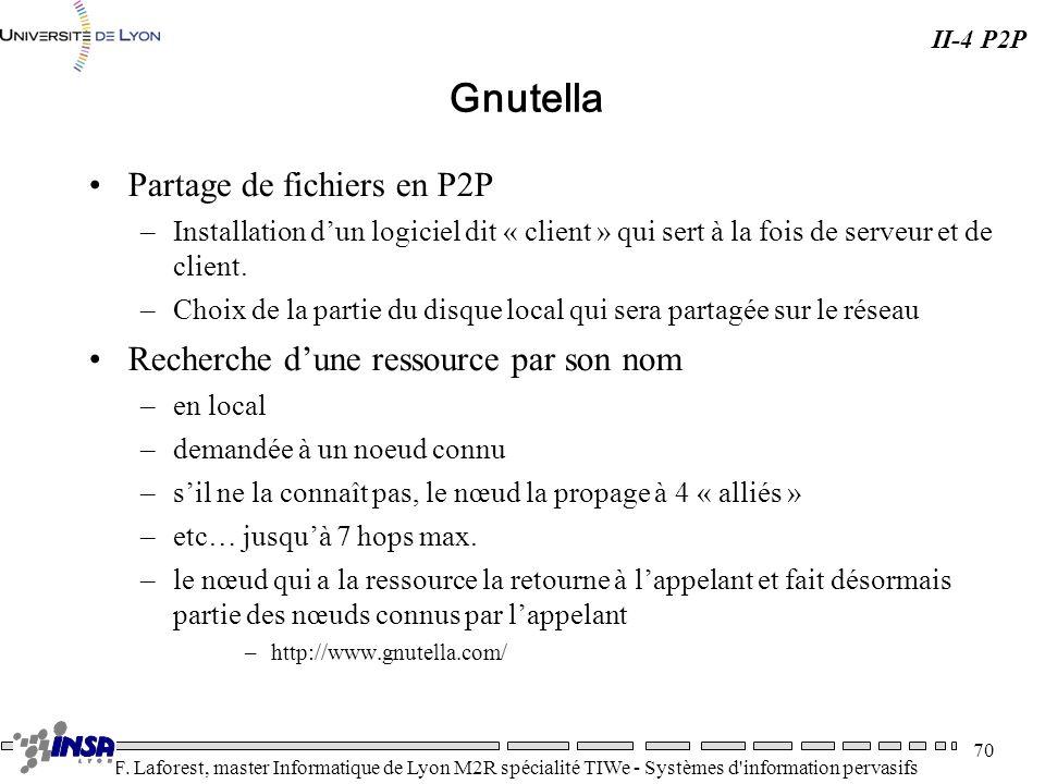 Gnutella Partage de fichiers en P2P