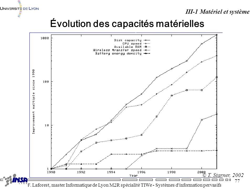 Évolution des capacités matérielles