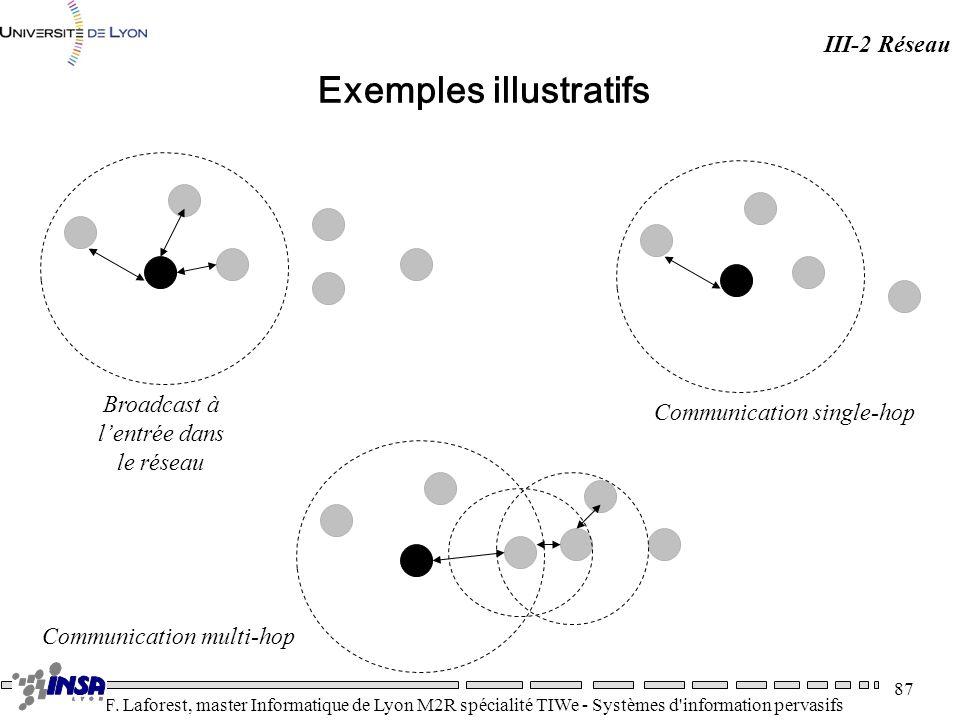 Exemples illustratifs