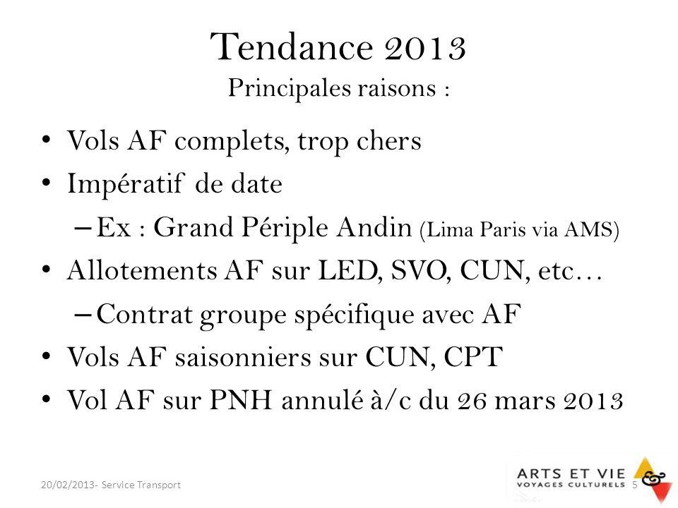 Tendance 2013 Principales raisons :