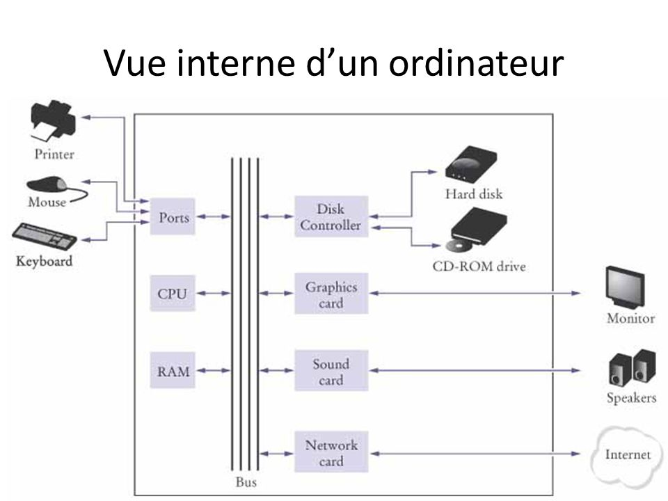 Vue interne d'un ordinateur