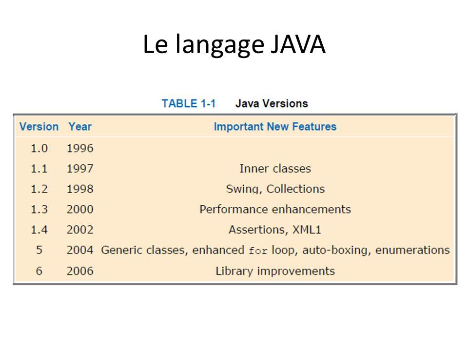 Le langage JAVA