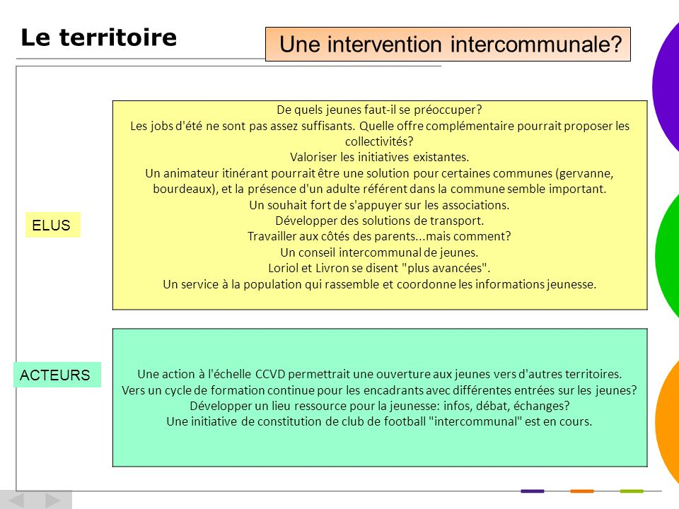 Le territoire Une intervention intercommunale ELUS ACTEURS