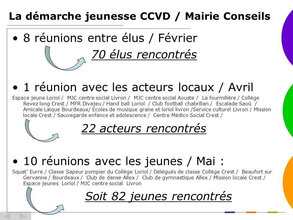 La démarche jeunesse CCVD / Mairie Conseils