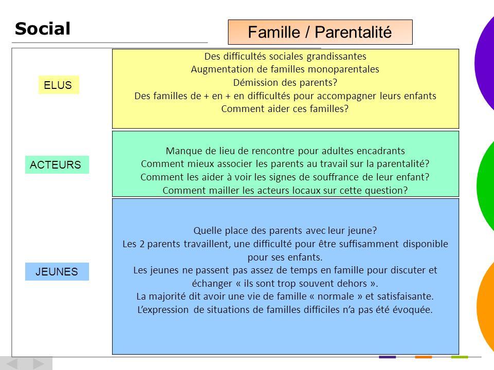 Social Famille / Parentalité