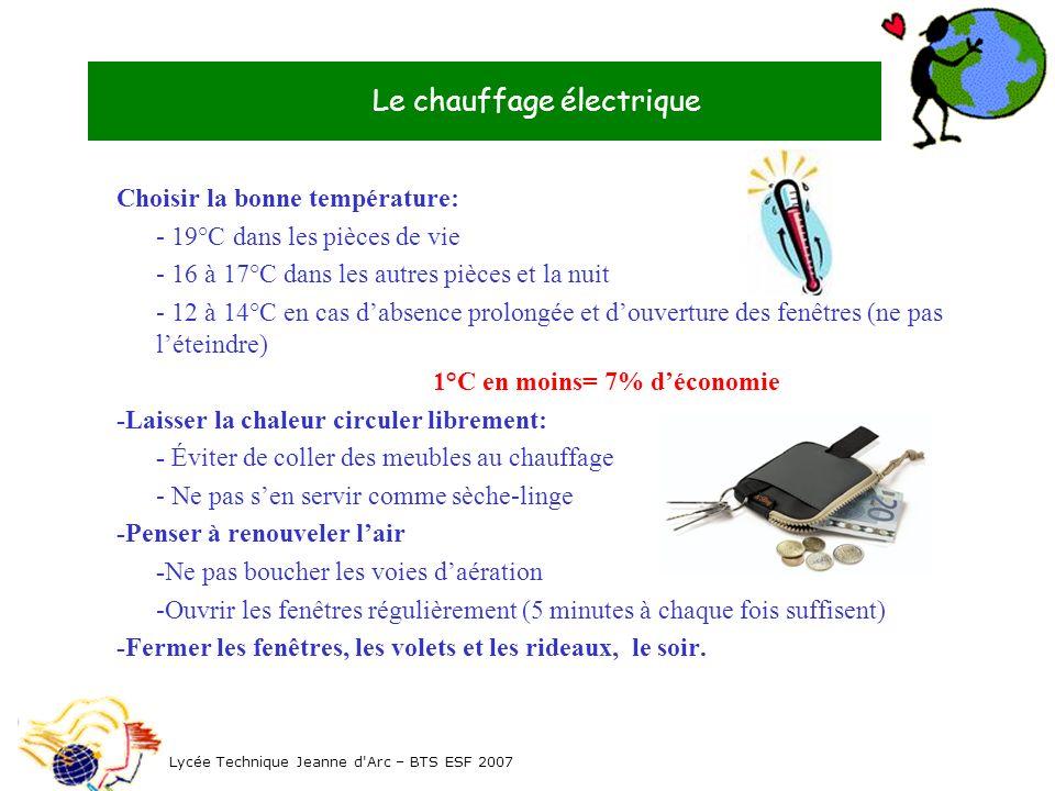 Le chauffage électrique