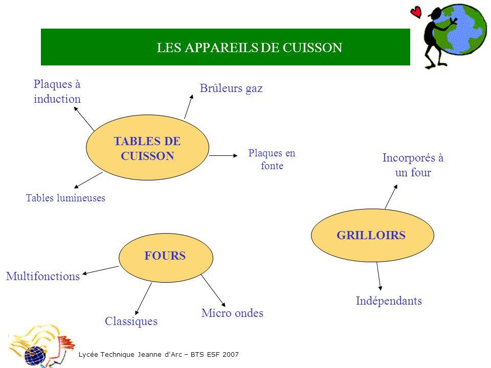 LES APPAREILS DE CUISSON