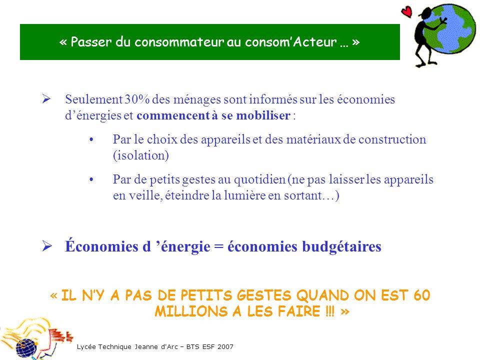 « Passer du consommateur au consom'Acteur … »