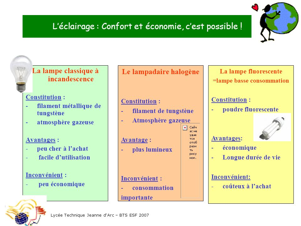 L'éclairage : Confort et économie, c'est possible !