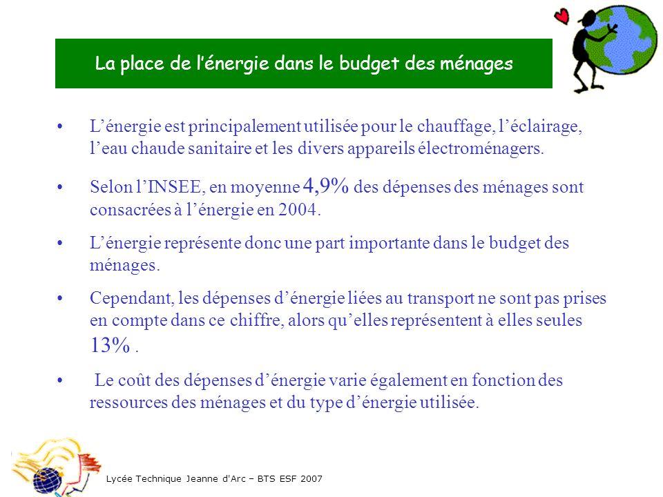 La place de l'énergie dans le budget des ménages