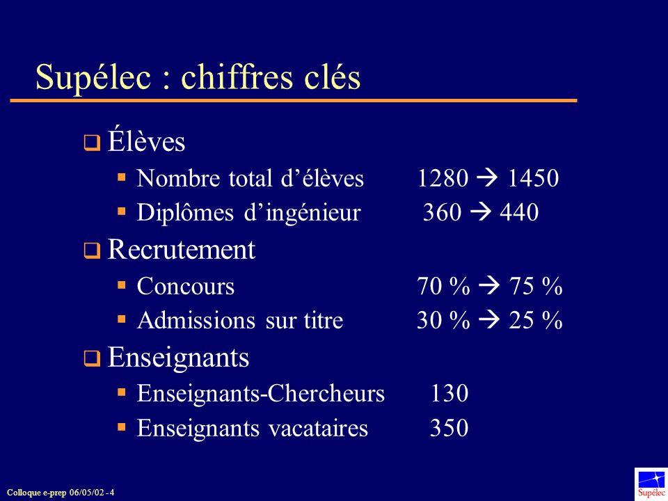 Supélec : chiffres clés