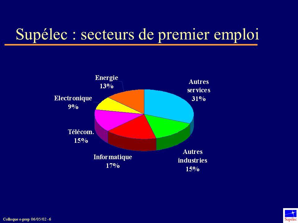 Supélec : secteurs de premier emploi
