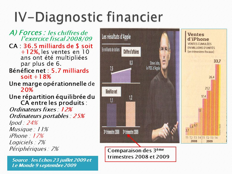 IV-Diagnostic financier
