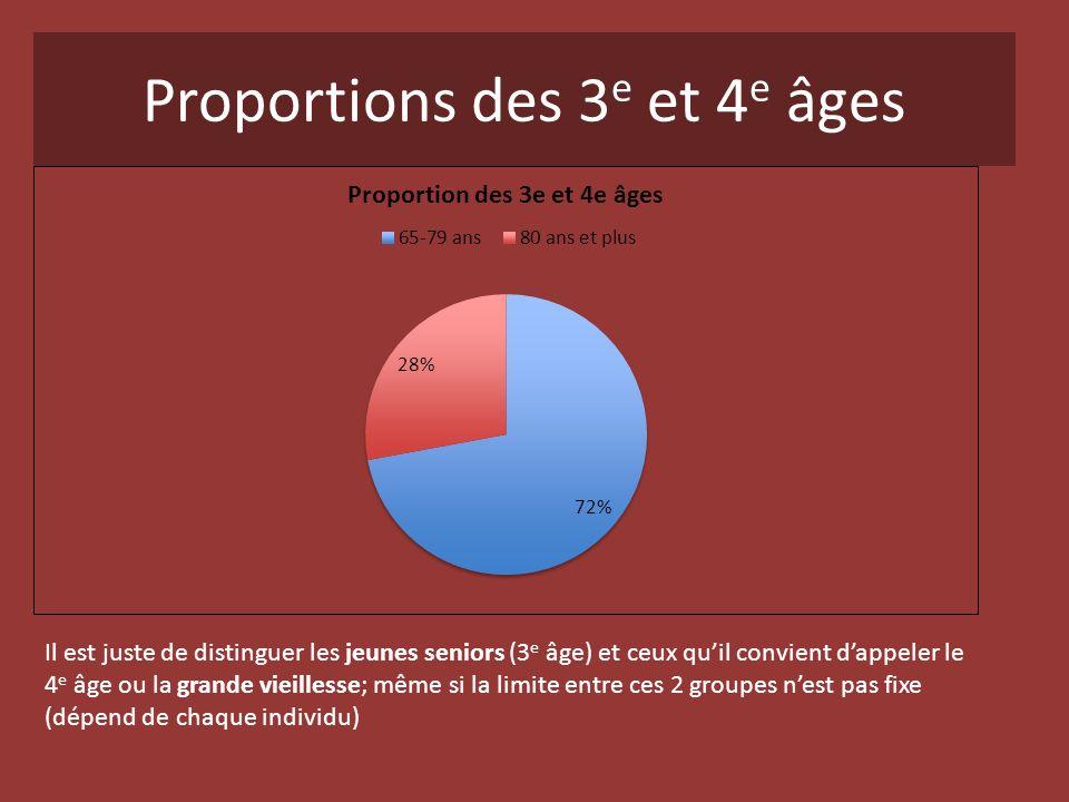 Proportions des 3e et 4e âges