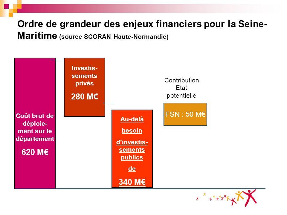 Ordre de grandeur des enjeux financiers pour la Seine-Maritime (source SCORAN Haute-Normandie)