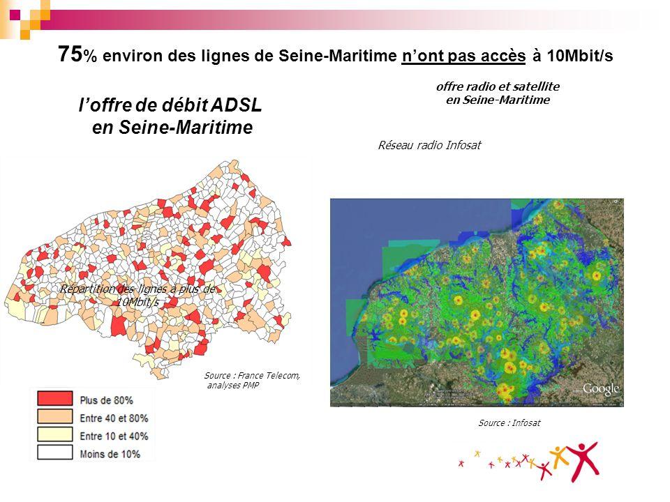 75% environ des lignes de Seine-Maritime n'ont pas accès à 10Mbit/s