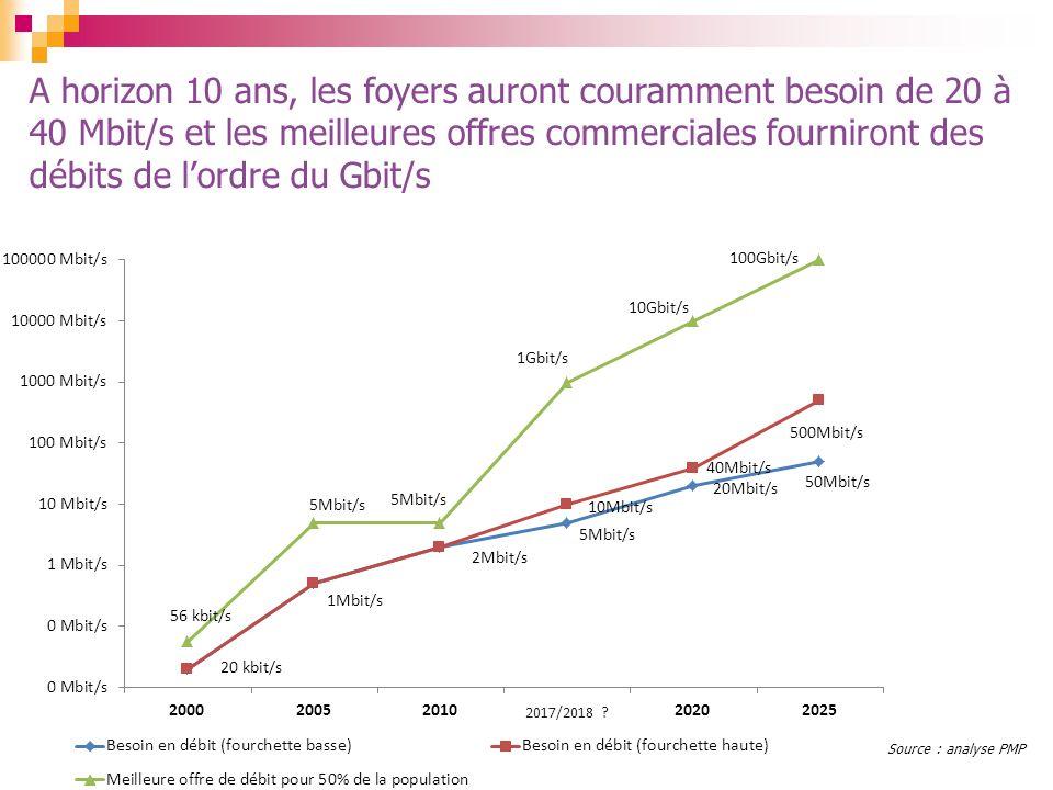 A horizon 10 ans, les foyers auront couramment besoin de 20 à 40 Mbit/s et les meilleures offres commerciales fourniront des débits de l'ordre du Gbit/s