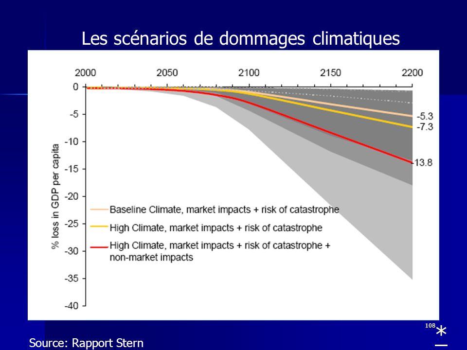 Les scénarios de dommages climatiques