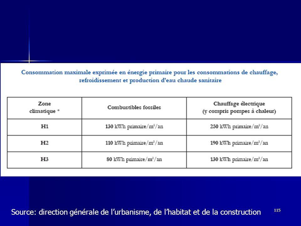 Source: direction générale de l'urbanisme, de l'habitat et de la construction