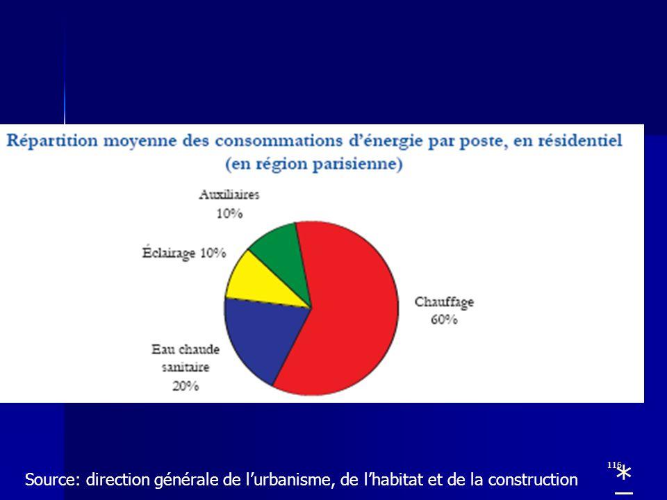 * Source: direction générale de l'urbanisme, de l'habitat et de la construction