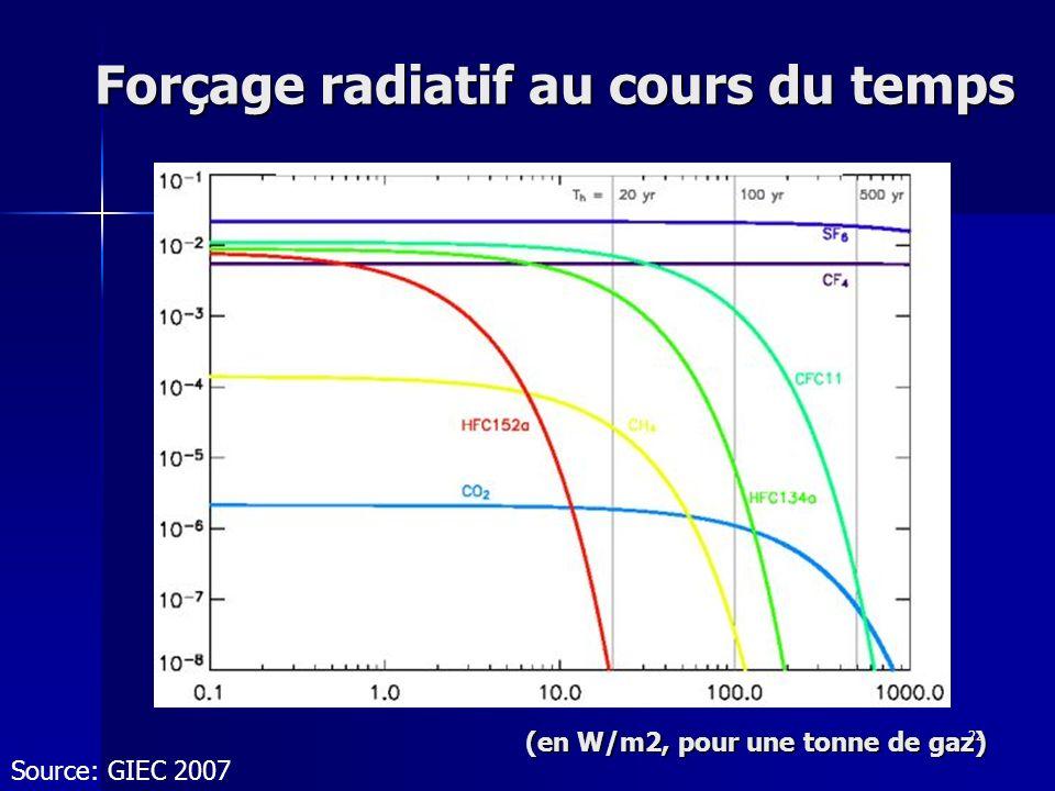 Forçage radiatif au cours du temps
