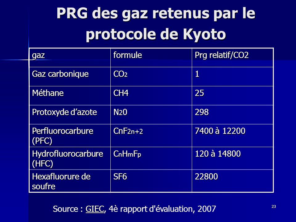 PRG des gaz retenus par le protocole de Kyoto