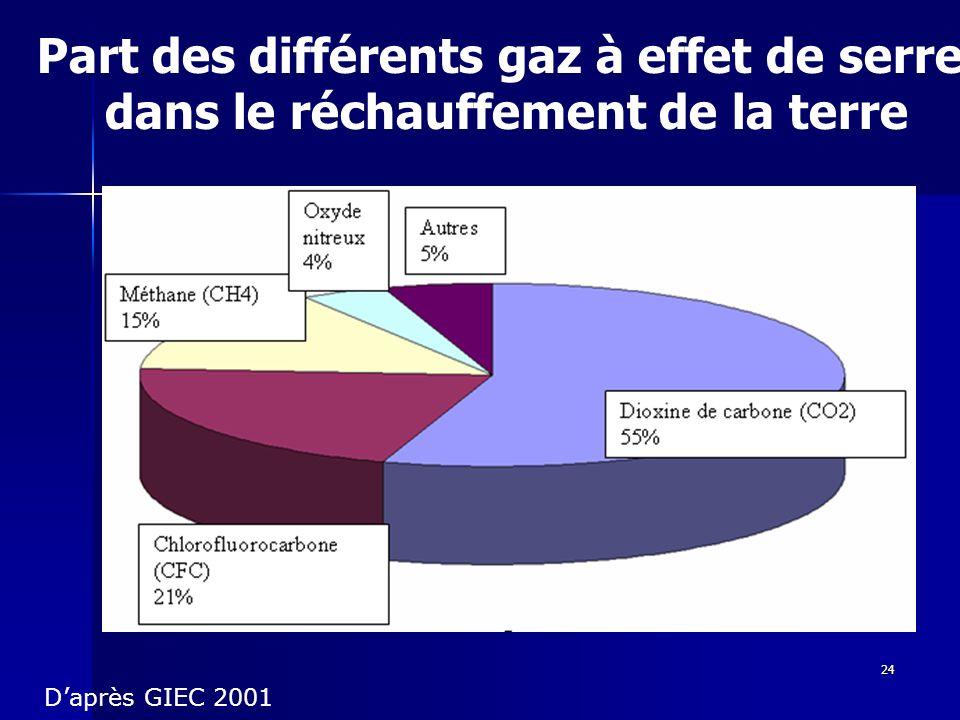 Part des différents gaz à effet de serre