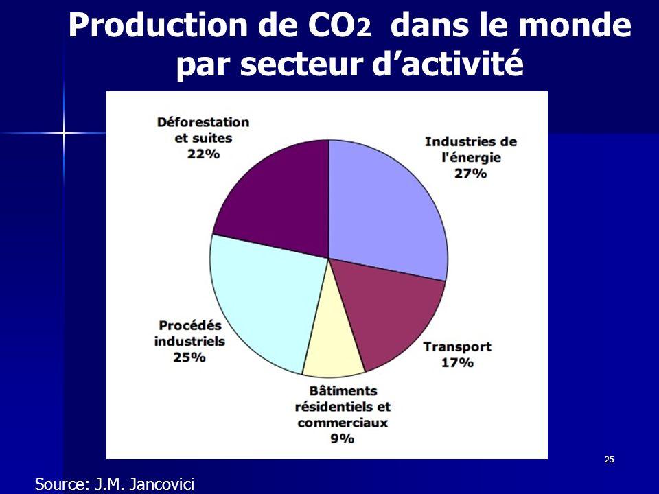 Production de CO2 dans le monde par secteur d'activité