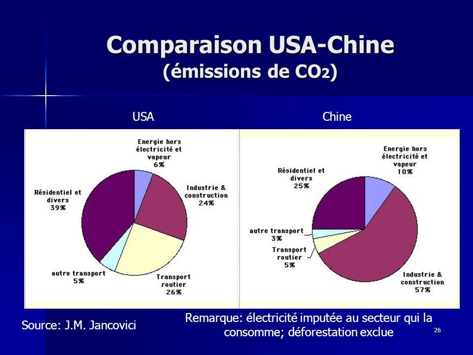 Comparaison USA-Chine (émissions de CO2)