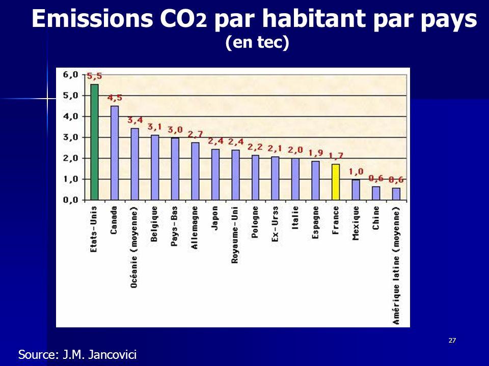 Emissions CO2 par habitant par pays