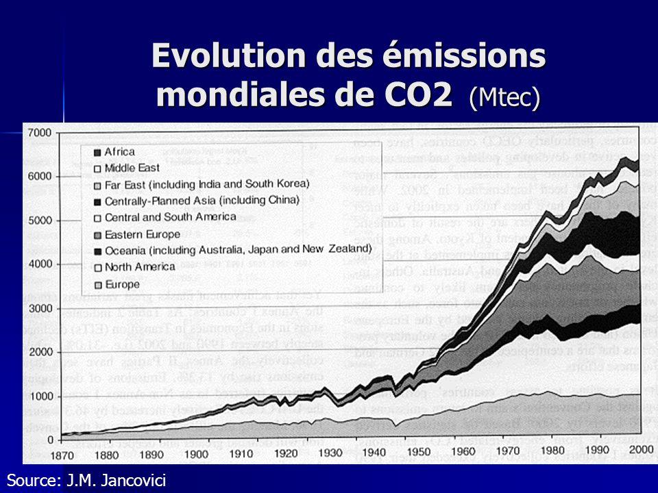 Evolution des émissions mondiales de CO2 (Mtec)