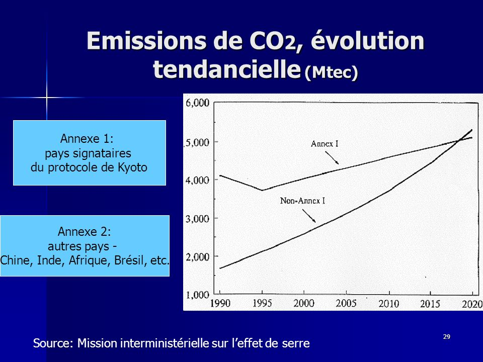 Emissions de CO2, évolution tendancielle (Mtec)
