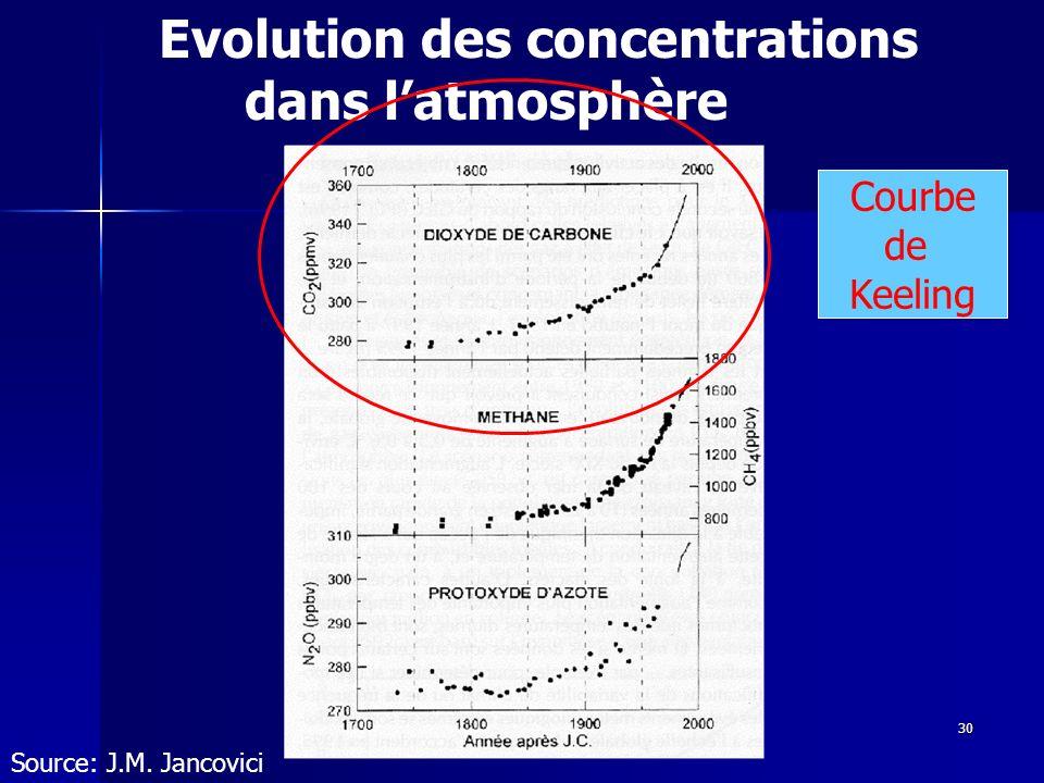 Evolution des concentrations dans l'atmosphère