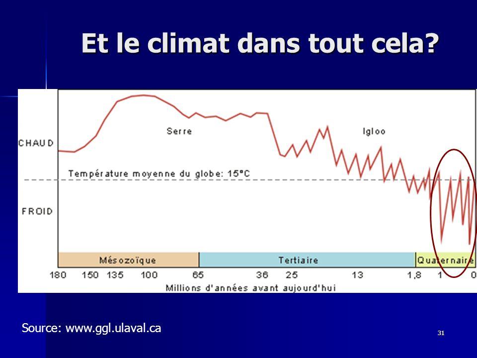 Et le climat dans tout cela