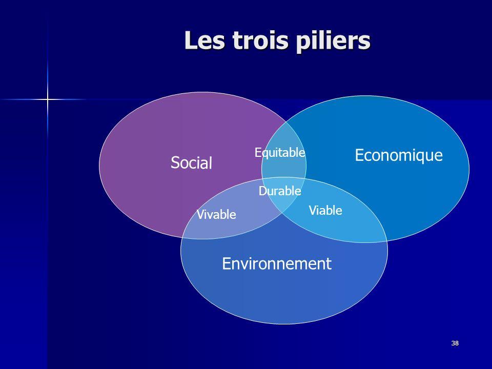 Les trois piliers Economique Social Environnement Equitable Durable