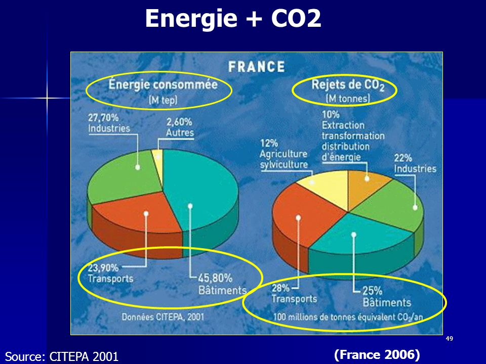 Energie + CO2 Source: CITEPA 2001 (France 2006)